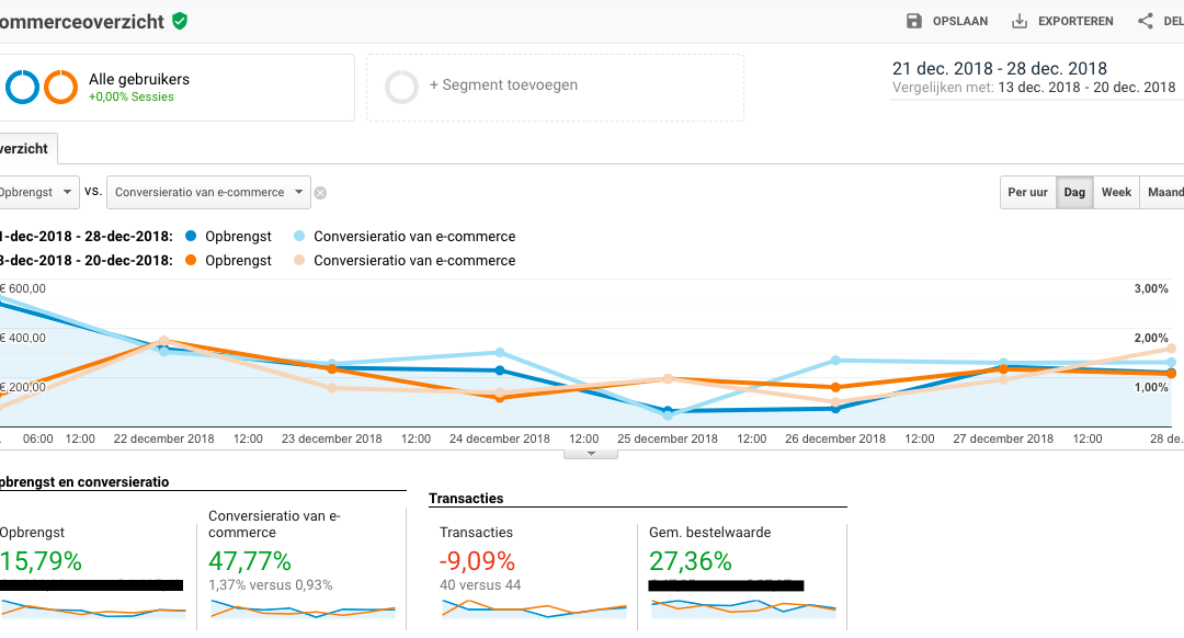 How we improved eCommerce conversion ratio by almost 50%