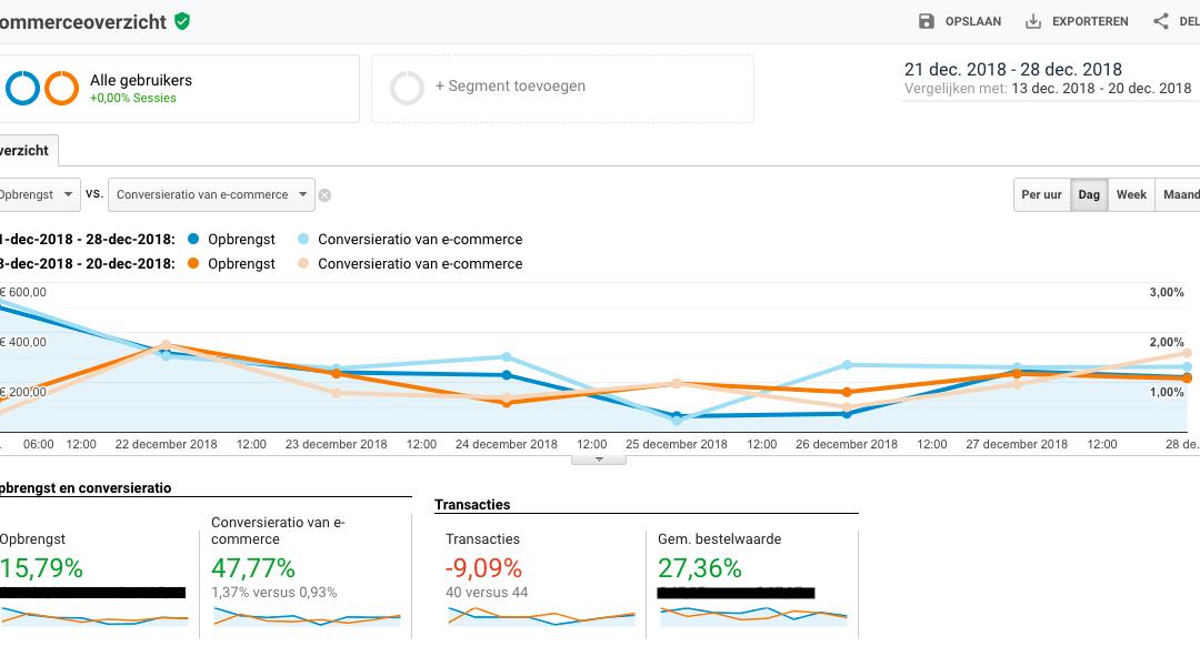 Hoe wij de eCommerce conversie percentage met bijna 50% verhoogd hebben